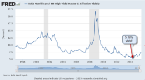 High Yield chart-ML eff yield