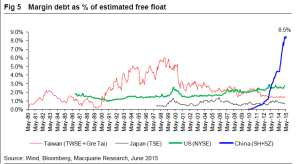 margin debt % of free float-china